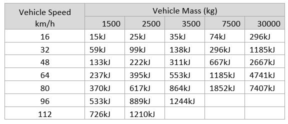 Vehicle-Mass-Chart